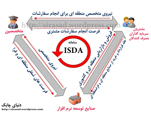 https://sirasad.files.wordpress.com/2010/11/isda_overview.jpg?w=592